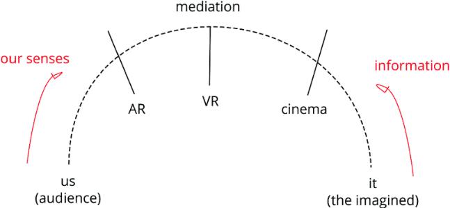 Fig. 1 Diagram of new mediation (Rhodes, 2018)