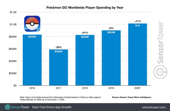 Fig. 4 Pokemon GO worldwide player spending (Chapple, 2020)