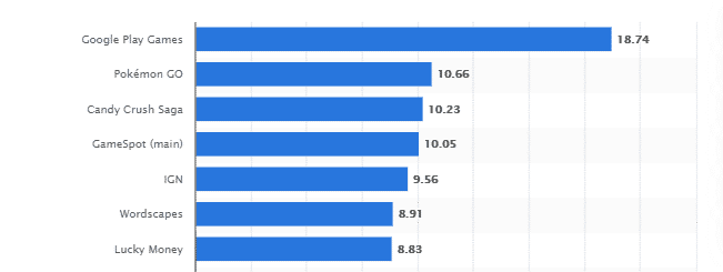 Fig. 7 Most popular gaming related apps in the U.S. 2019, by audience in millions (Statista, 2019)