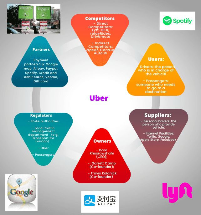 Uber Ecosystem